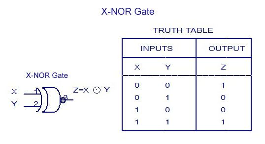 X-NOR-Gate Truth Table #Electronics | Electronics basics ...4 Input Or Gate Truth Table