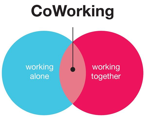 Coworking-alone-together