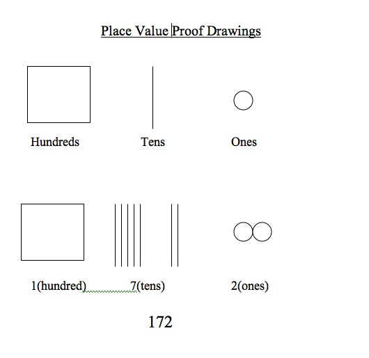 D Line Drawings Value : Proof drawings to show place value math pinterest