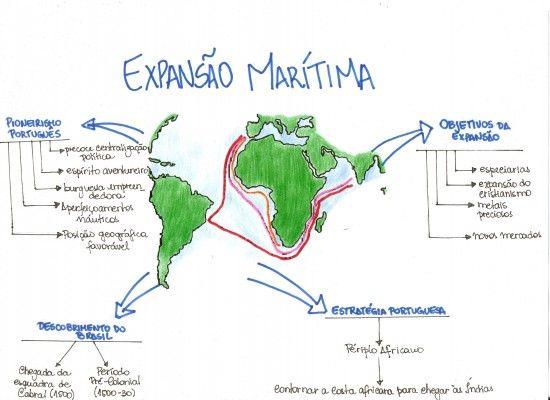 Mapa Mental: Expansao Maritima