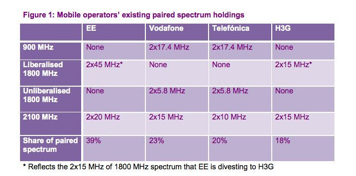 ofcom Following EE, UK regulator Ofcom considers allowing all operators to reuse mobile spectrum for 4G services [2013]