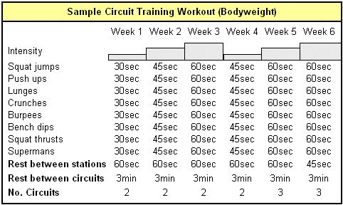 Circuit training workout with bodyweight
