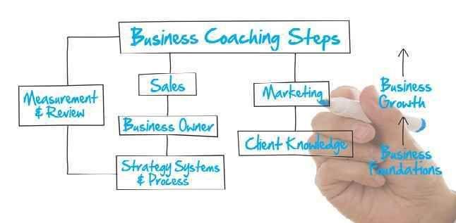 Business Consultant Johannesburg