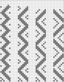 Pivot points zigzag