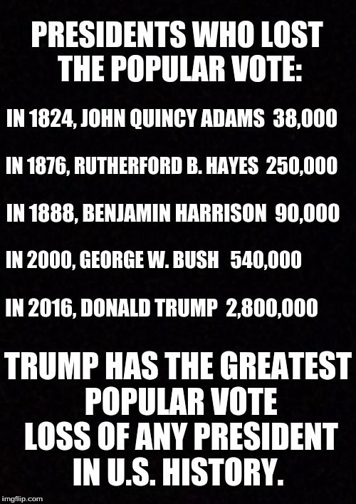 Presidents Who Lost the Popular Vote: In 1824, John Quincy Adams  38,000 In 1876, Rutherford B. Hayes  250,000 In 1888, Benjamin Harrison  90,000 In 2000, George W. Bush   540,000  In 2016, Donald Trump  2,800,000 Trump has the greatest popular vote loss of any president in U.S. history.