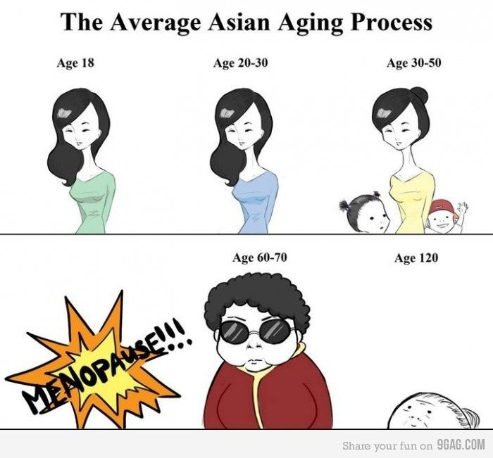 Asian aging process, I've said it for years and no one believed me lol...vindication at last lol