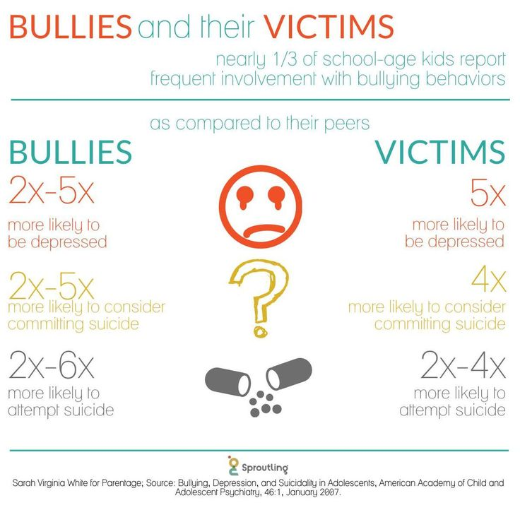 "Bullying Behaviors in Children and Adolescents: ""An Ongoing Story"""