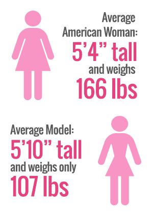 83% of adolescent girls read fashion magazines for an average of 4 hours every week. In these teen and women's magazines, advertisements for diets and weight loss programs are 10 times more common than they are in men's magazines.