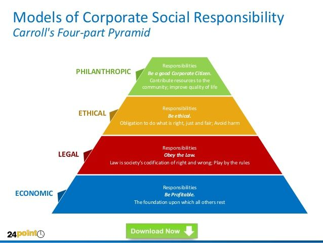 Models Of Corporate Social Responsibility Carroll S Four