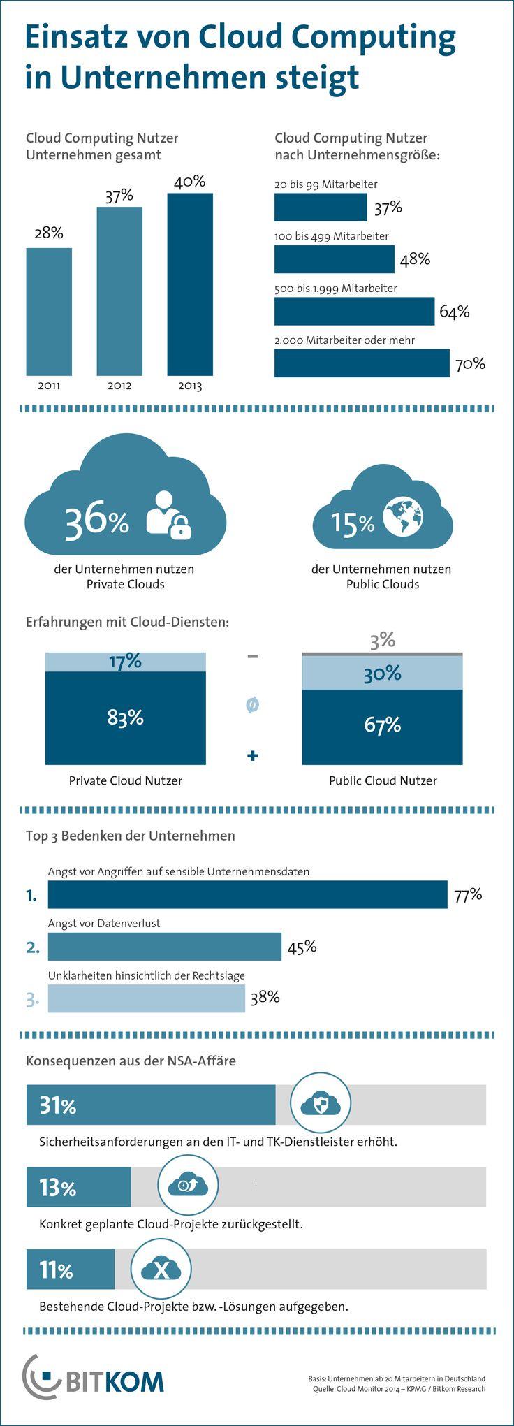 40% der deutschen Unternehmen setzen Cloud-Dienste ein. Infolge der NSA-Affäre gab es einen Wachstumsdämpfer.
