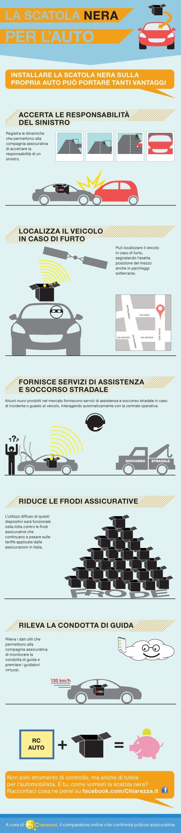Scatola Nera in auto: quali potrebbero essere i vantaggi #scatola #nera  #assicurazione #infografica