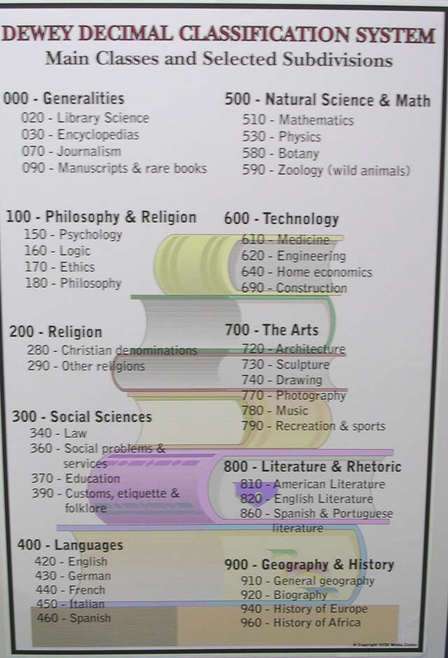 It's just a picture of Decisive Dewey Decimal System Printable Bookmarks