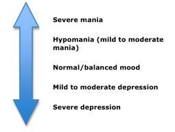 Bipolar Disorder Signs & Symptoms Recognizing Mania, Hypomania and Bipolar Depression