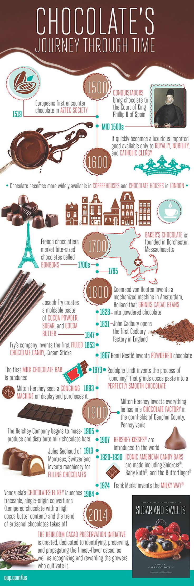OUP Book on Sugar and Sweets in history created an infographic and shared on blog/facebook with millions of readers. Example of a Great Marketing Effort from a book publisher for an author.