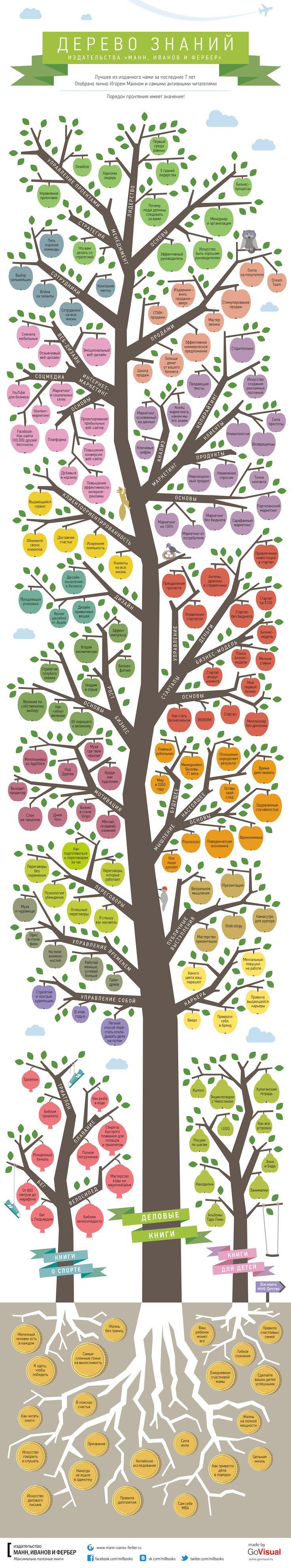 TOUCH это изображение: Дерево знаний 2 by mfirsanov