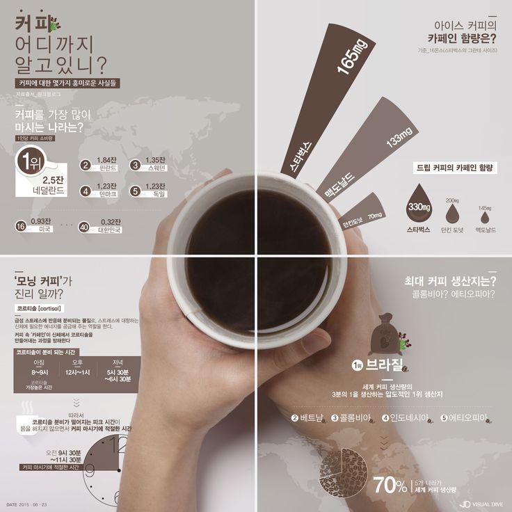 '모닝커피'가 진리일까..당신이 몰랐던 '커피'의 비밀 [인포그래픽] #coffee / #Infographic ⓒ 비주얼다이브 무단 복사·전재·재배포 금지