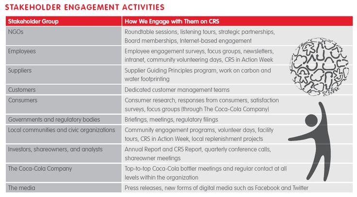 Billedresultat for materiality analysis master list CSR Pinterest - employment engagement survey template