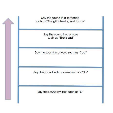 Help your child climb the speech ladder…