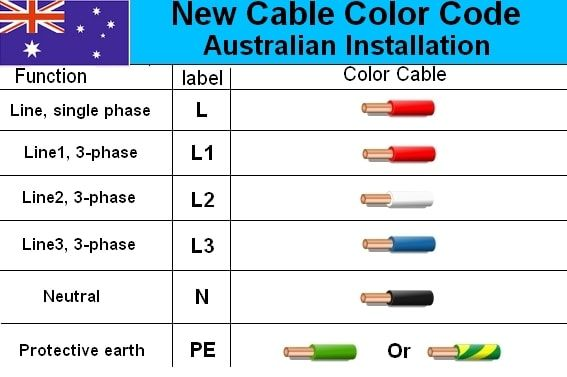 Electrical Cable Wiring Diagram Color Code House Electrical Wiring Diagram Electrical Cables Color Coding Electricity