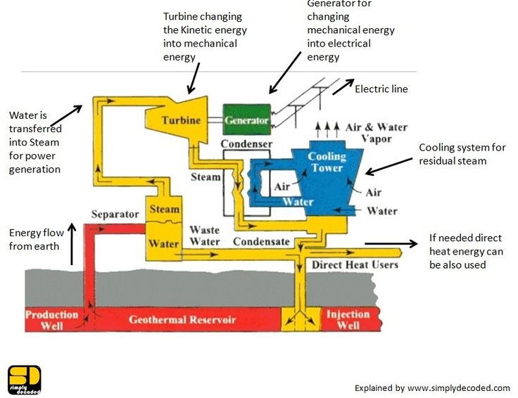 geothermal energy explanation
