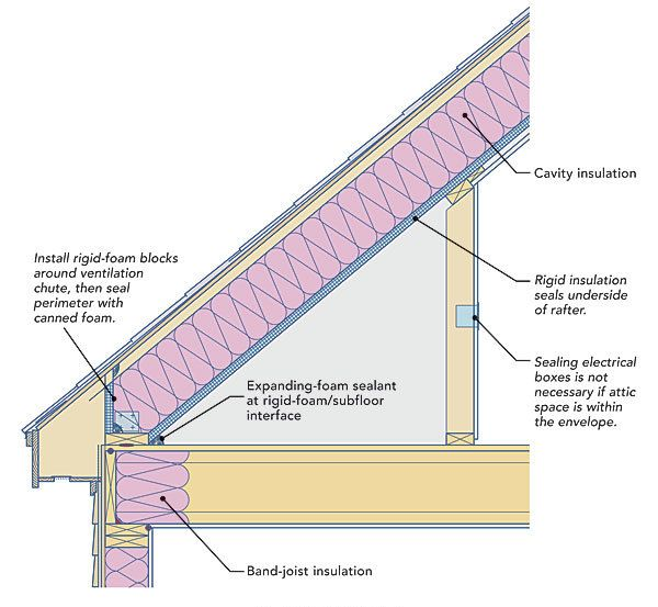 Best 25 Insulating Attic Ideas On Pinterest Roof