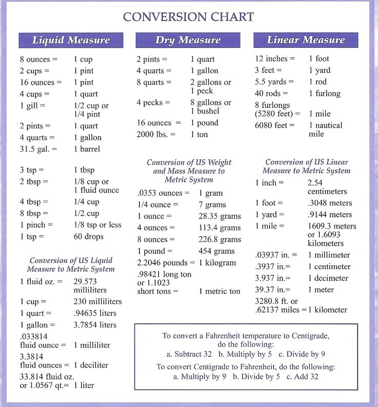 83 best images about weights and measures on pinterest - Conversion table weights and measures ...