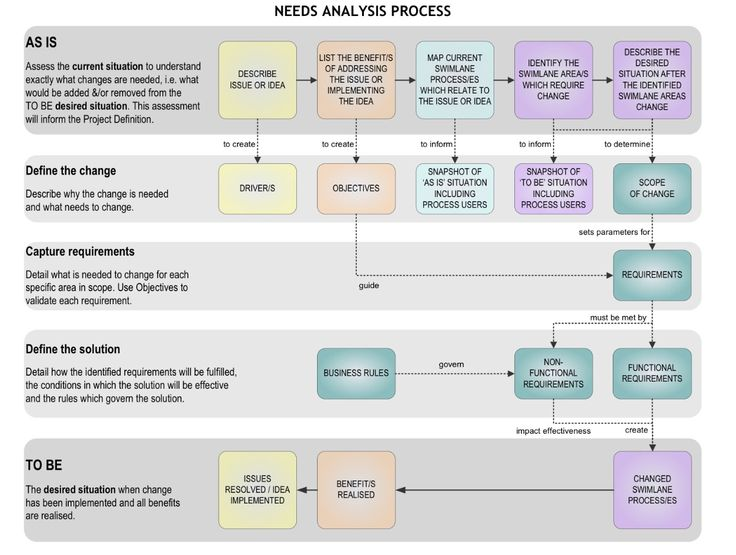 11 best Fun with Project Management images on Pinterest Project - needs analysis