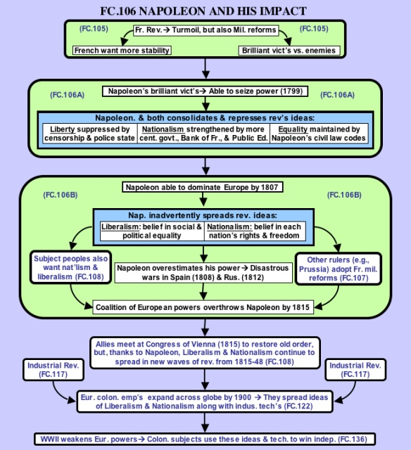 history of flow chart 1 flow chart of the us constitution assignment e:\history\two\const\constassign spring 2009 us constitution 1 assignment this flow chart of the us constitution is a simple concept.