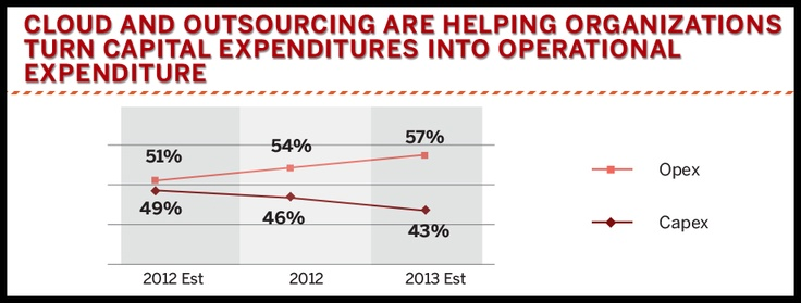 Cloud computing helping move IT costs from Capex to Opex in India