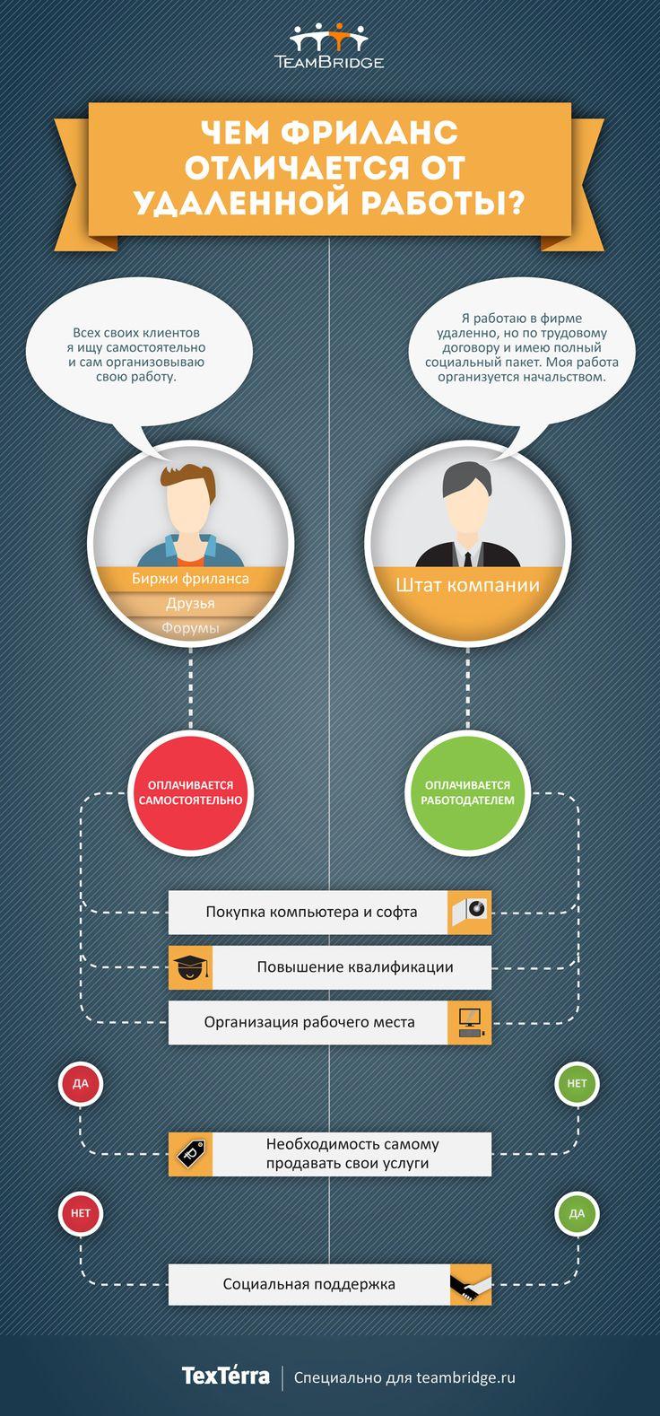 Отличия фриланса от удаленной работы в фирме