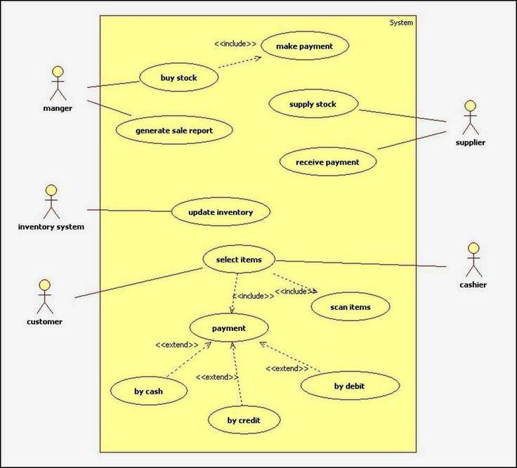 use case diagram for online shopping system hospitality. Black Bedroom Furniture Sets. Home Design Ideas