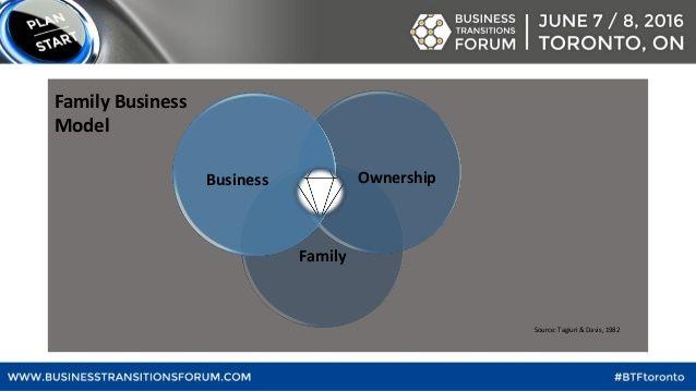 Family OwnershipBusiness Family Business Model Source: Tagiuri & Davis, 1982
