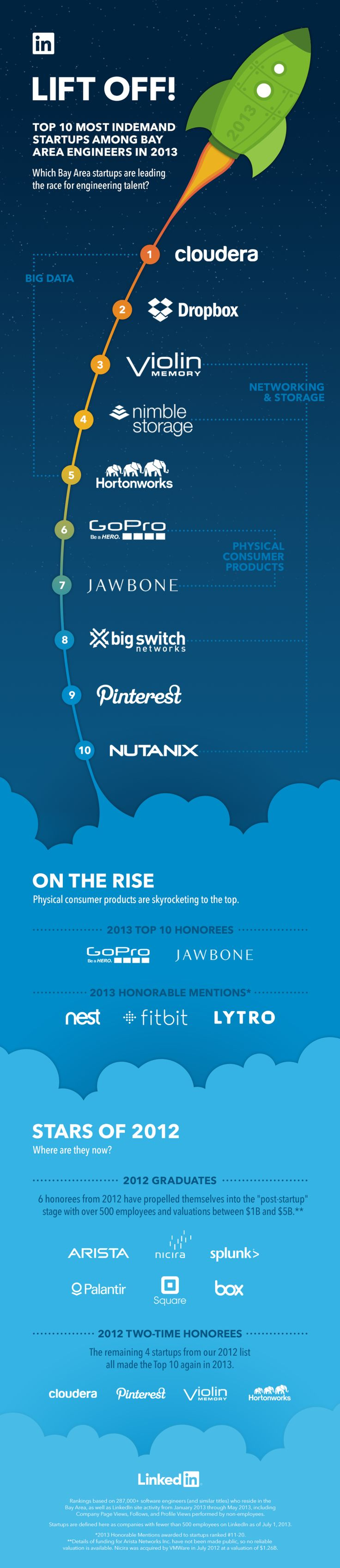 Silicon Valley's 10 most InDemand startups in 2013 by LinkedIn. #infographic