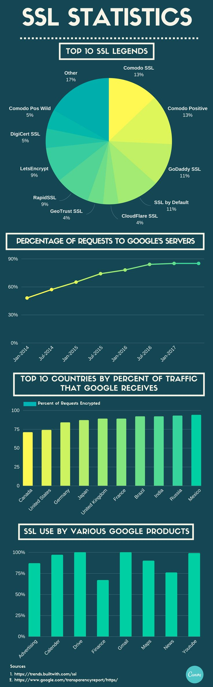SSL Encrypted Connection Request Increase by 35% to Google Server in Last 2 Year - Arpin.in