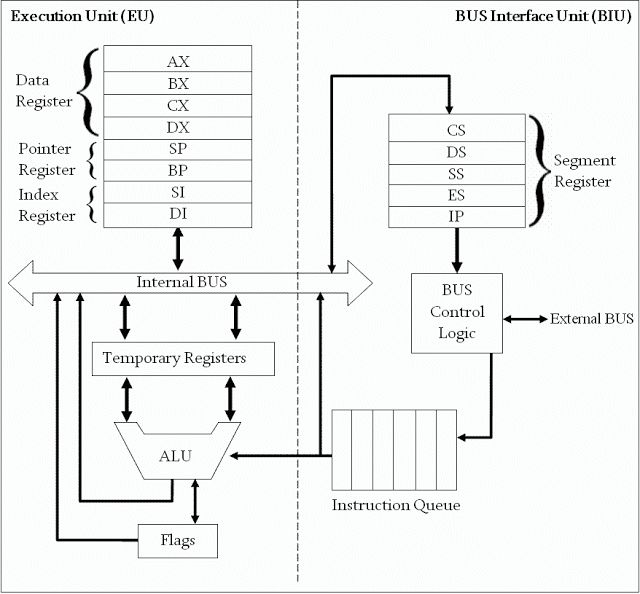 Purposes of having general registers (AX,BX,CX,DX,SP,BP,SI,DI) and ALU (arithmetic and logic unit) in 8086 - Computer Programming