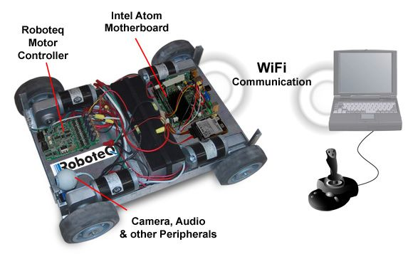 Robotics With Intel Based Processor and Robot Operating System is the actual mainstream robotics. We started the example with Arduino Robot and now pushing the adrenaline.