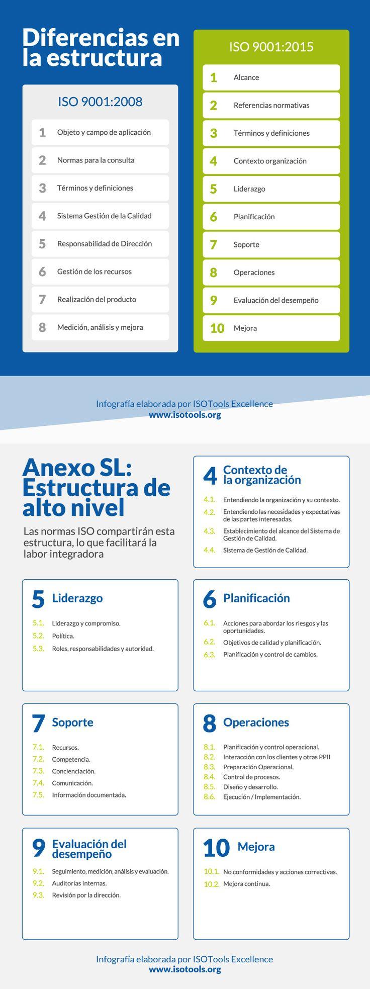 Hola: Una infografía sobre la norma ISO 9001-2015. Vía Un saludo Anuncios Relacionado