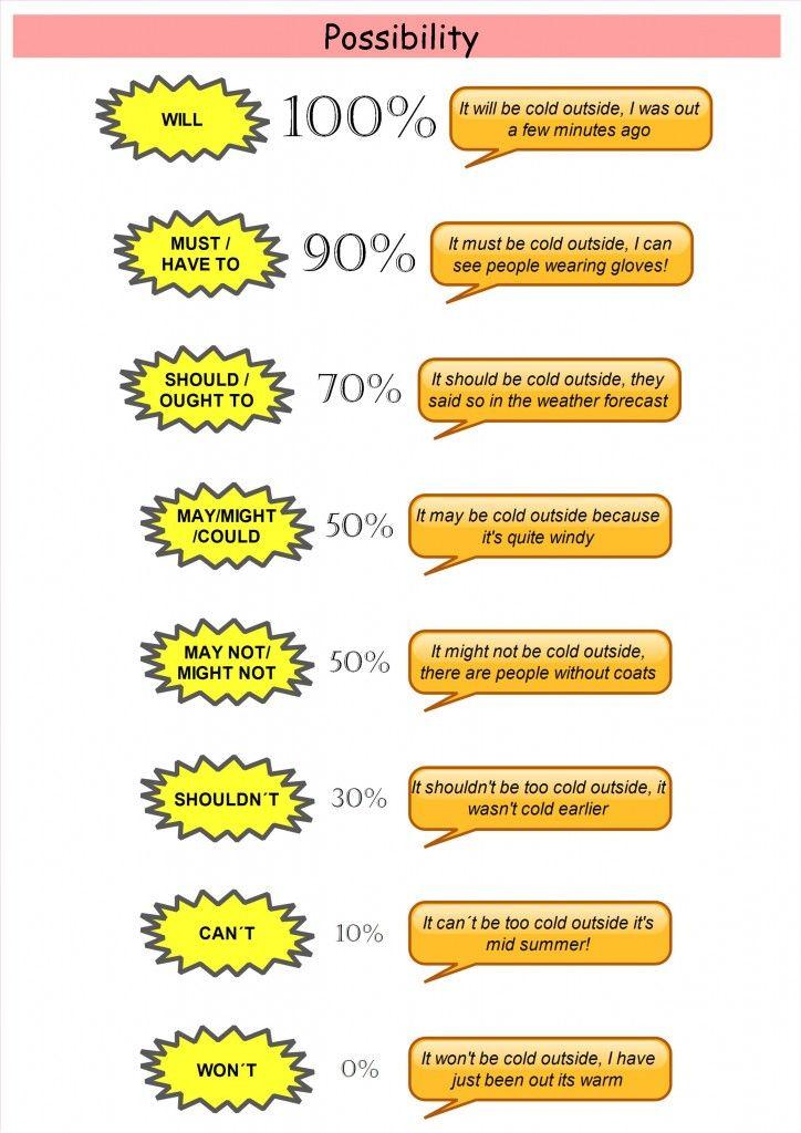 Resultado de imagen para modal verbs english