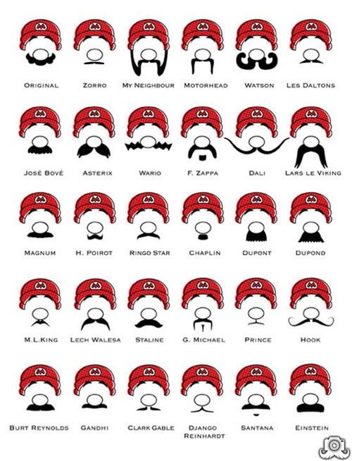 Mario Mo Chart