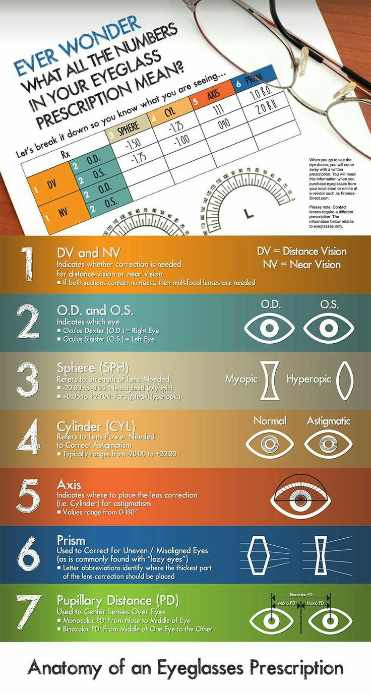 Pin by Deepak Kumar on Educational Chart (With images