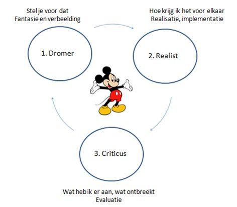 Wil jij net zo creatief en innovatief worden als Walt Disney? - NLP-Groningen.com
