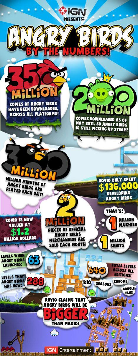 Angry Birds le hace la guerra a Mario Bros [Infografía]