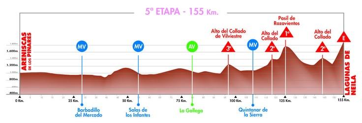 Vuelta a Burgos, 2011.