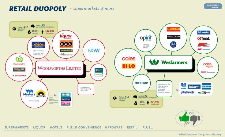 Duopoly Chart
