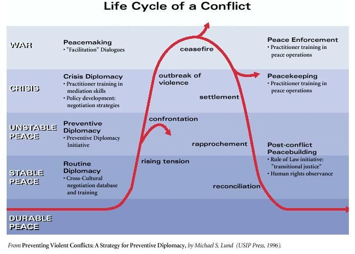 Conflict    Cycle    Nicholas Long   Conflict    Cycle      Life