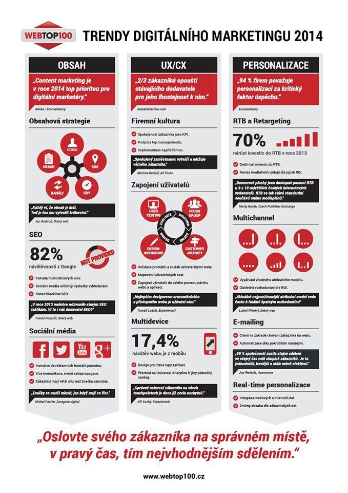 """""""Oslovte svého zákazníka na správném místě, v pravý čas, tím nejvhodnějším sdělením."""" #infografika #webtop100"""