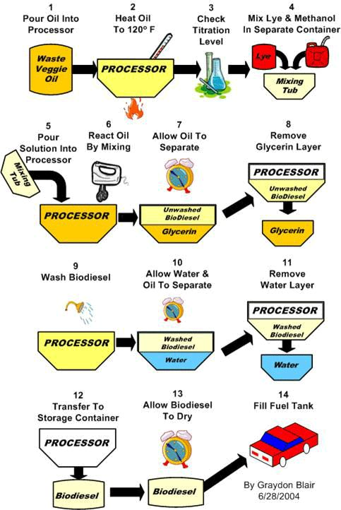 proces tehnologic- bioetanol