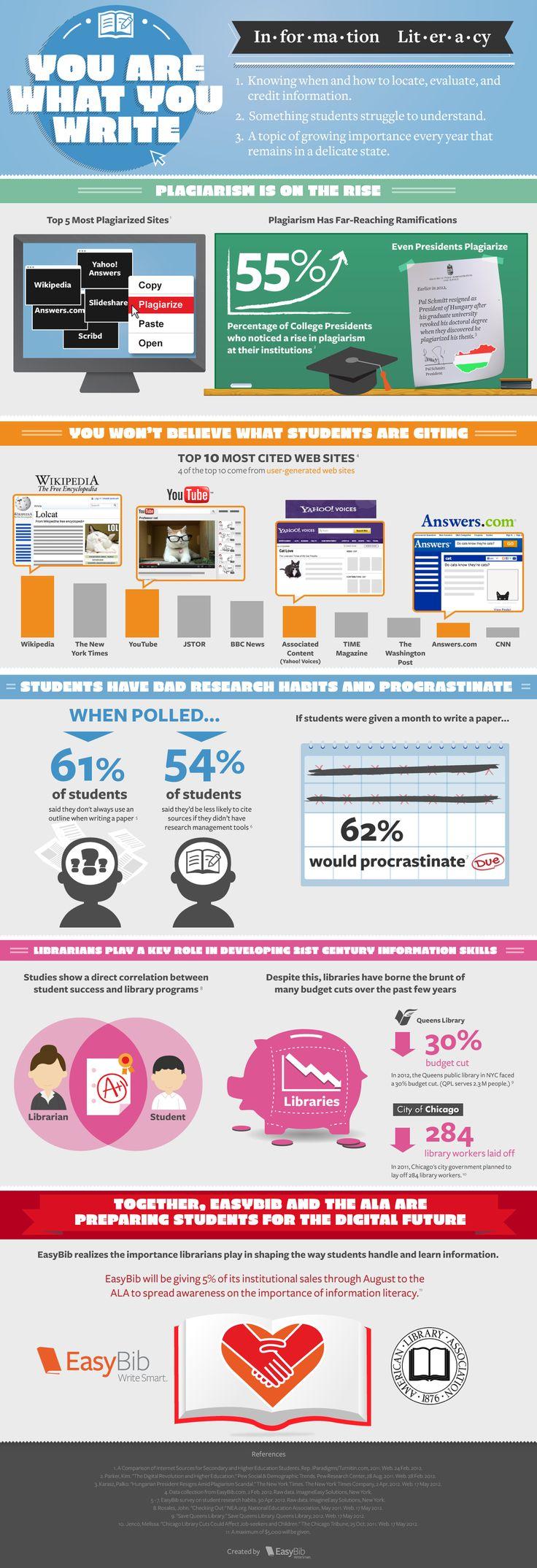 [Infografik] Informationskompetenz | Bibliothekarisch.de