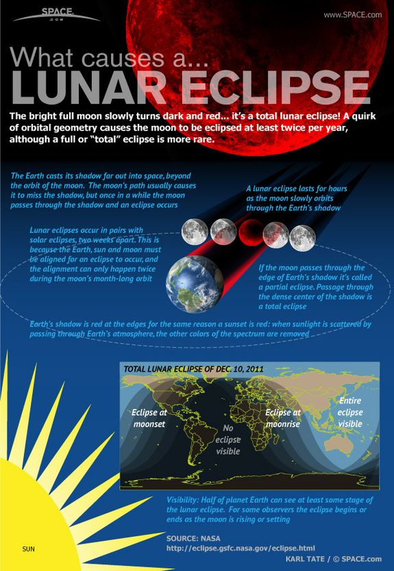 How Lunar Eclipses Work [by Space -- via #tipsographic]. More at tipsographic.com