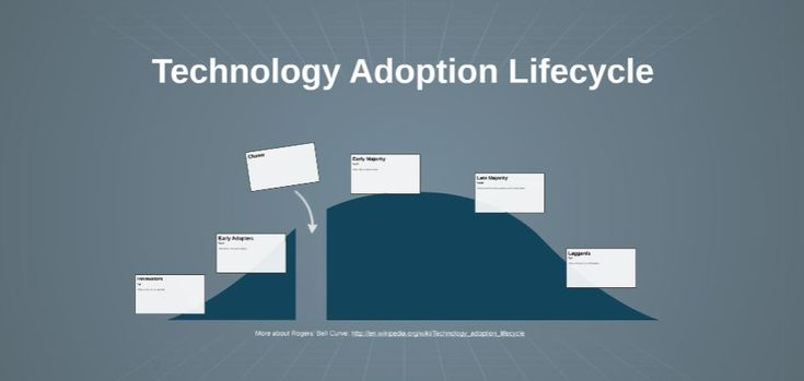 Technology Adoption Free Prezi Presentation Template | Prezibase